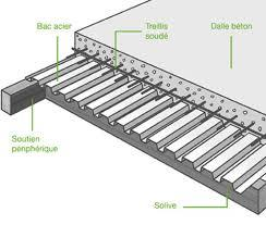 Pose Et Rénovation De Plancher Les éléments à Connaitre