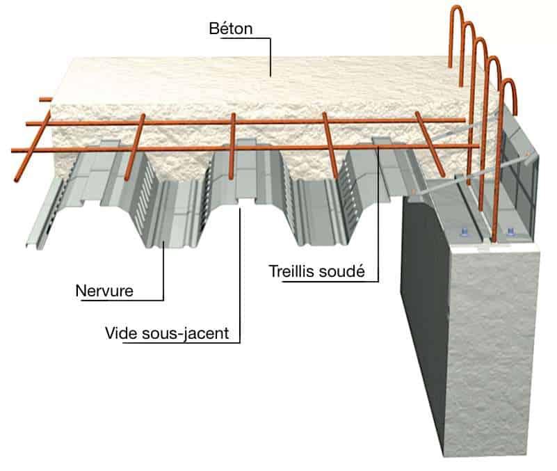 Le plancher coulé en béton